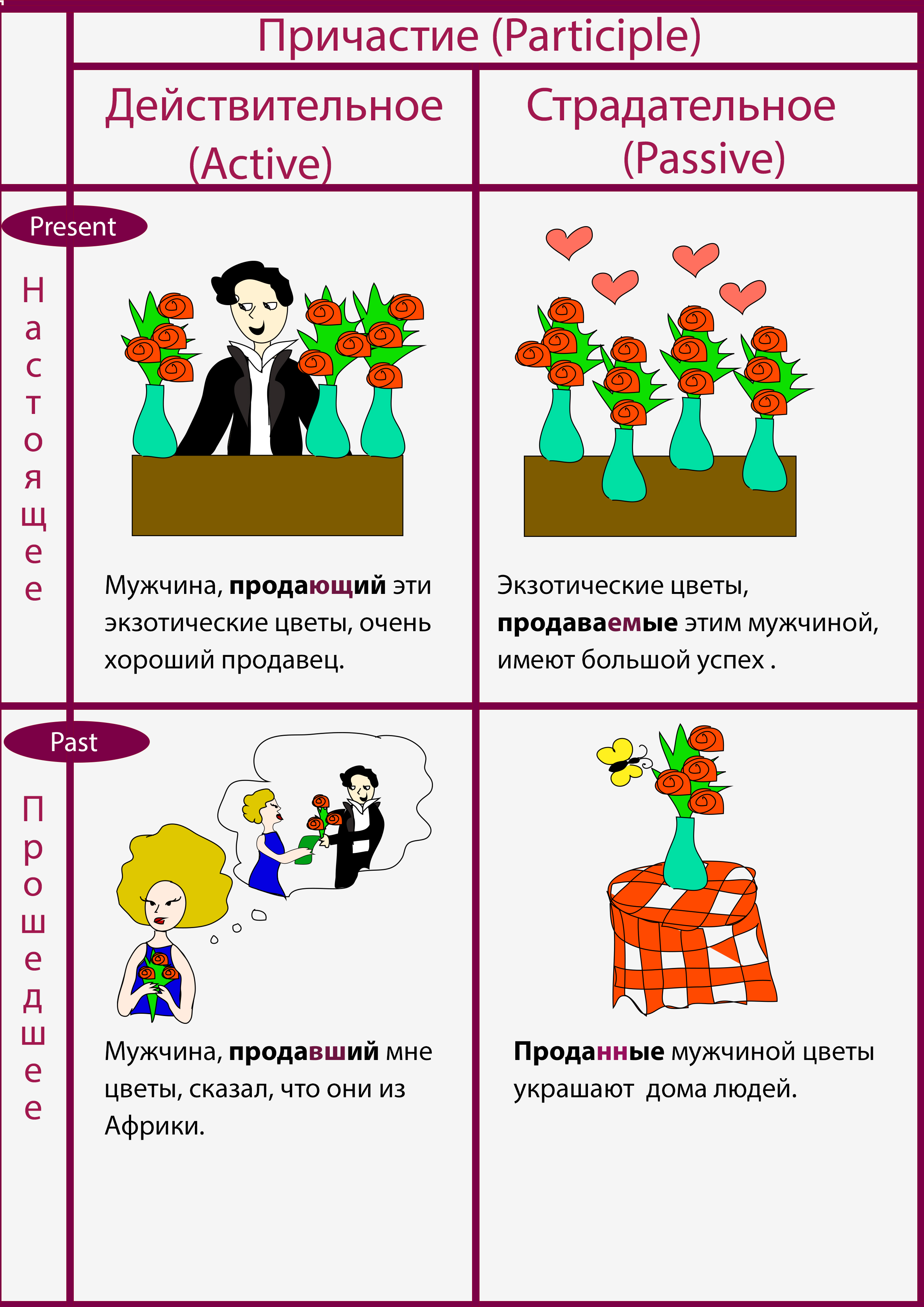active and passive participle in Russian
